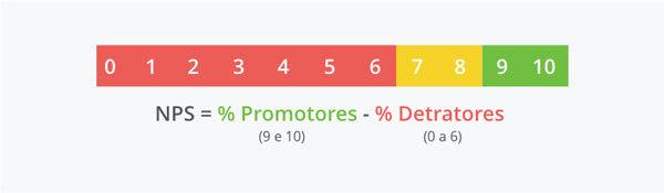Escala Net Promoter Score