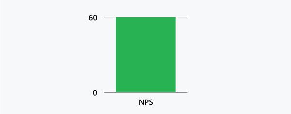 Net Promoter Score Infosimples